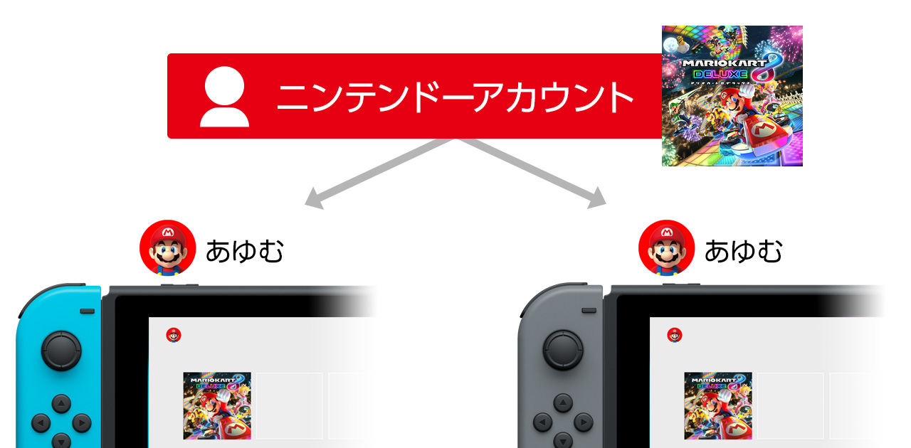 購入したダウンロードソフトを複数のスイッチでプレイ可能に